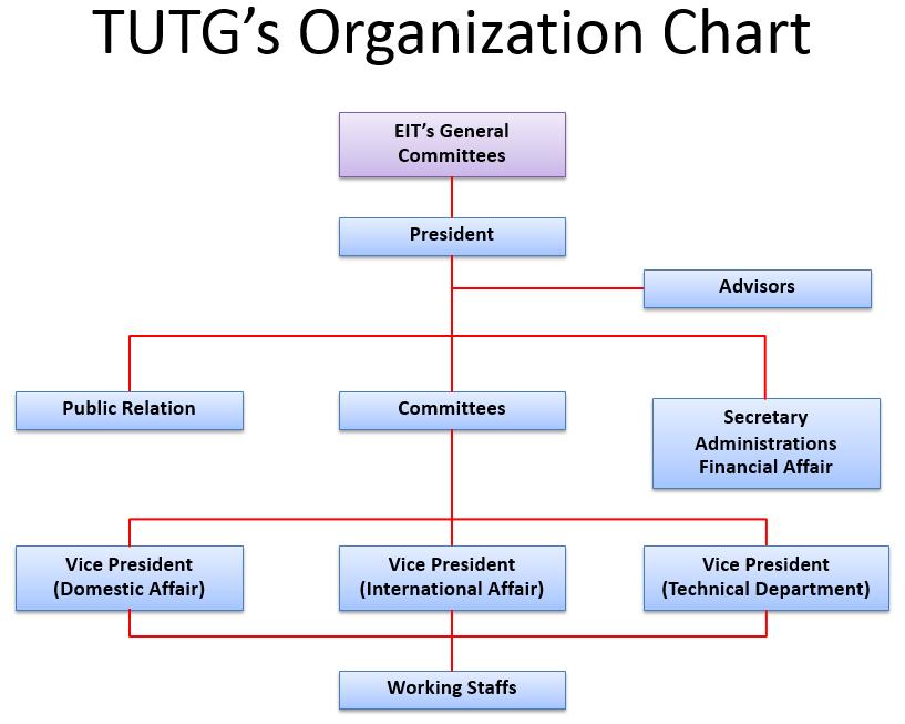 org_chart20142010